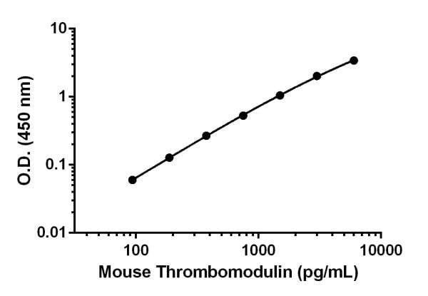Example of mouse Thrombomodulin standard curve