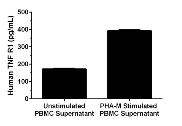 Peripheral Blood Mononuclear Cells (PBMC) were grown in the absence (unstimulated) or presence of phytohemagglutinin M (PHA-M) for 2 days.
