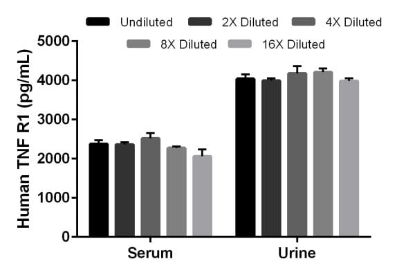 Interpolated concentrations of native sTNF R1 in human serum and urine samples.