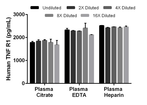 Interpolated concentrations of native sTNF R1 in human plasma samples.