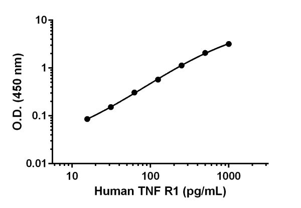 Example of human sTNF R1 standard curve.