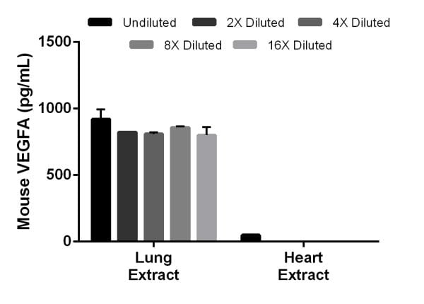 Interpolated concentrations of native VEGF in mouse lung extract sample based on a 500 µg/mL extract load and in mouse heart extract sample based on a 1,000 µg/mL extract load
