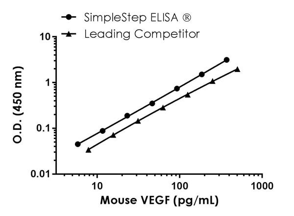 Mouse VEGF standard curve comparison data.
