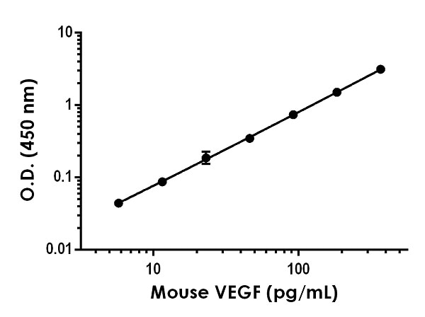Example of mouse VEGF standard curve in Sample Diluent NS