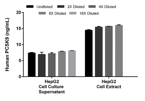 Interpolated concentrations of native PCSK9 in HepG2 cell culture supernatant and cell extract