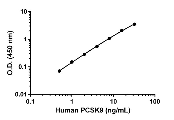 Example of human PCSK9 standard curve in 1X Extraction Buffer PTR