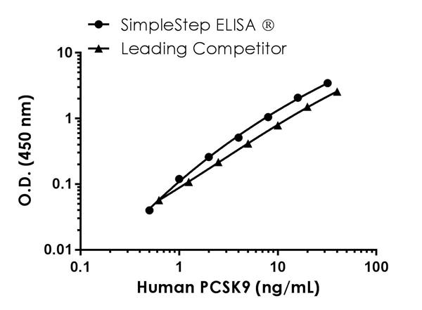 Human PCSK9 standard curve comparison data.