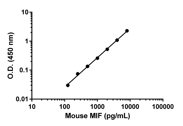 Example of mouse MIF standard curve in Sample Diluent NS