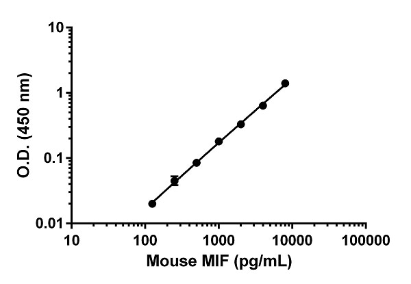 Example of mouse MIF standard curve in 1X Extraction Buffer PTR