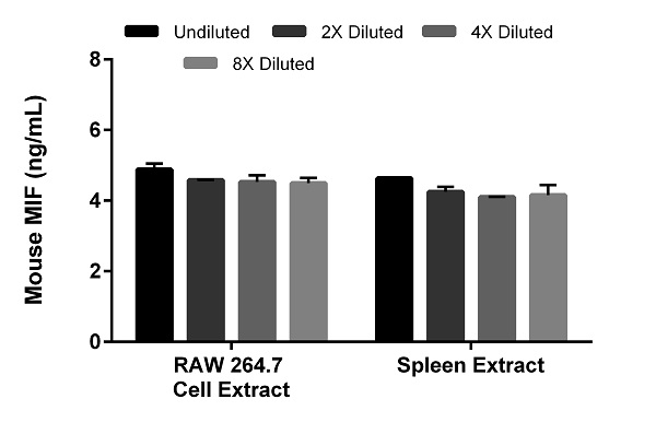 Interpolated concentrations of native MIF in RAW 264.7 cell extract and mouse spleen based on 0.49 µg/mL and 3.91 µg /mL extract loads, respectively