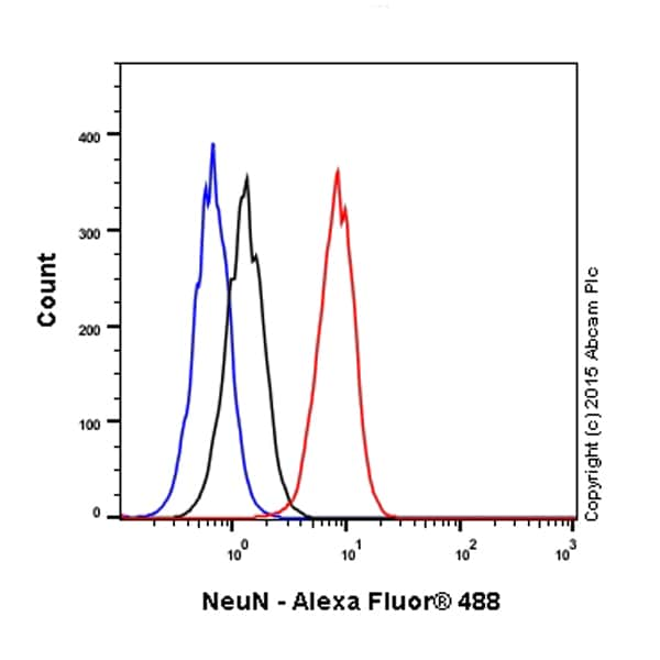Flow Cytometry (Intracellular) - Anti-NeuN antibody [EPR12763] - BSA and Azide free (ab209898)