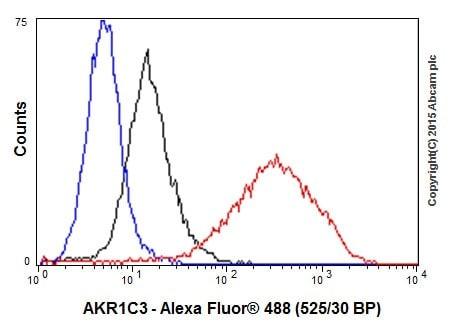 Flow Cytometry - Anti-AKR1C3 antibody [EPR16726] (ab209899)