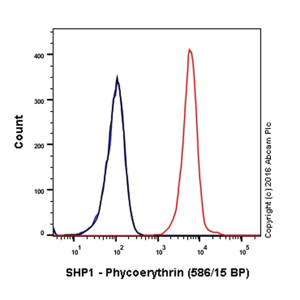 Flow Cytometry - Anti-SHP1 antibody [Y476] (Phycoerythrin) (ab209913)