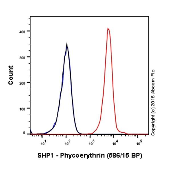 Flow Cytometry - PE Anti-SHP1 antibody [Y476] (ab209913)