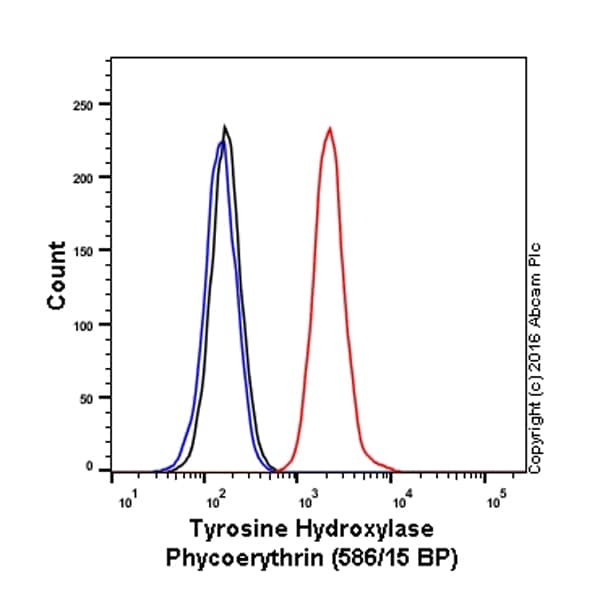 Flow Cytometry - Anti-Tyrosine Hydroxylase antibody [EP1533Y] (Phycoerythrin) (ab209921)