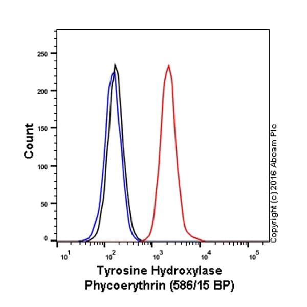 Flow Cytometry - PE Anti-Tyrosine Hydroxylase antibody [EP1533Y] (ab209921)