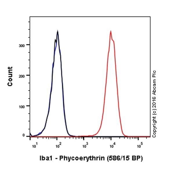 Flow Cytometry - PE Anti-Iba1 antibody [EPR6136(2)] (ab209942)