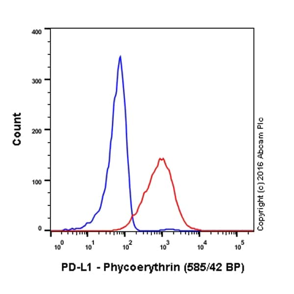 Flow Cytometry - PE Anti-PD-L1 antibody [28-8] (ab209962)