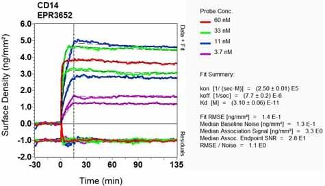 Other - Anti-CD14 antibody [EPR3652] - BSA and Azide free (ab209971)