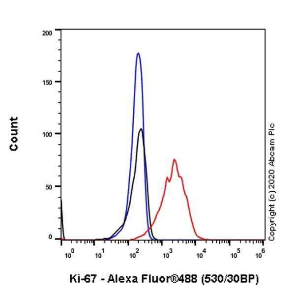 Flow Cytometry - Anti-Ki67 antibody [SP6], prediluted (ab21700)