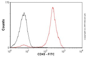 Flow Cytometry - Anti-CD43 antibody [MEM-59] (FITC) (ab21853)