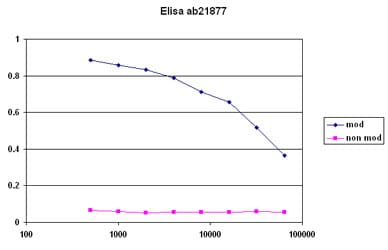 ELISA - Anti-Histone H4 (phospho T30) antibody (ab21877)