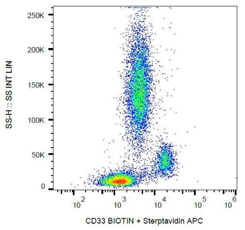 Flow Cytometry - Anti-CD33 antibody [HIM3-4] (Biotin) (ab21892)