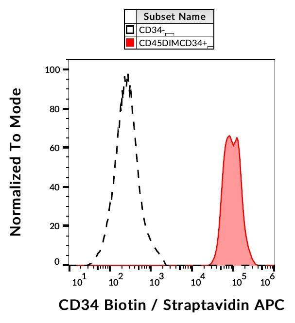 Flow Cytometry - Biotin Anti-CD34 antibody [4H11[APG]] (ab21893)