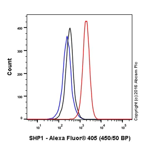Flow Cytometry - Anti-SHP1 antibody [Y476] (Alexa Fluor® 405) (ab210010)