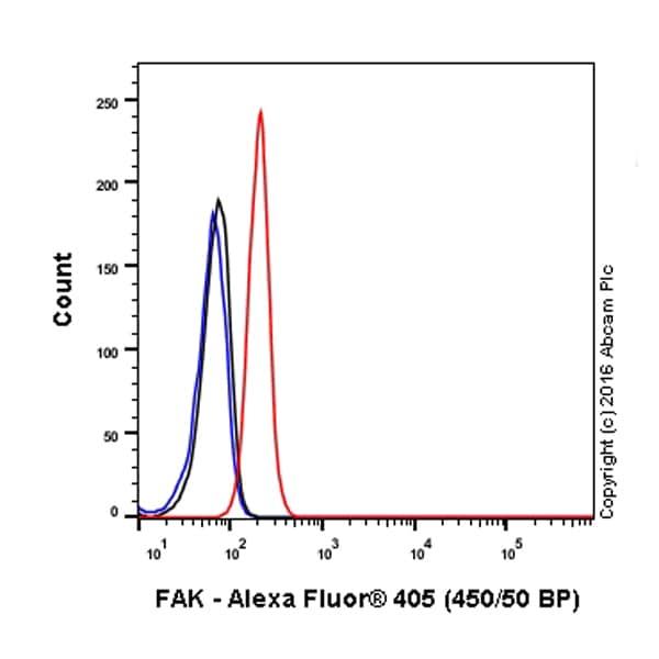 Flow Cytometry - Alexa Fluor® 405 Anti-FAK antibody [EP695Y] (ab210014)