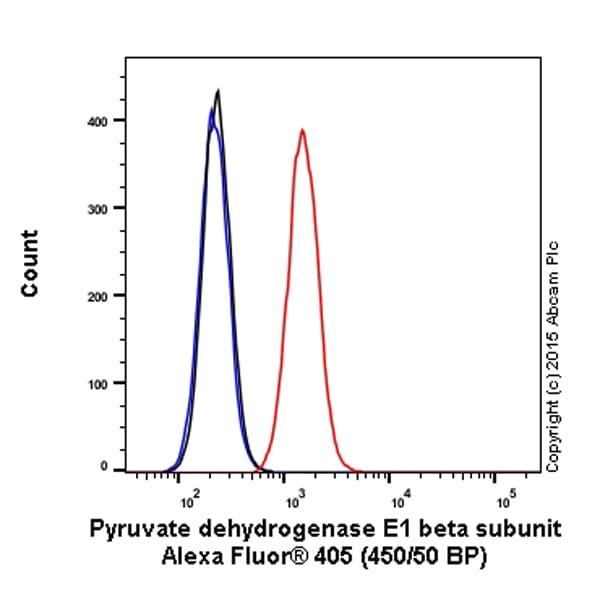 Flow Cytometry - Anti-PDHB antibody [EPR11097(B)] (Alexa Fluor® 405) (ab210029)