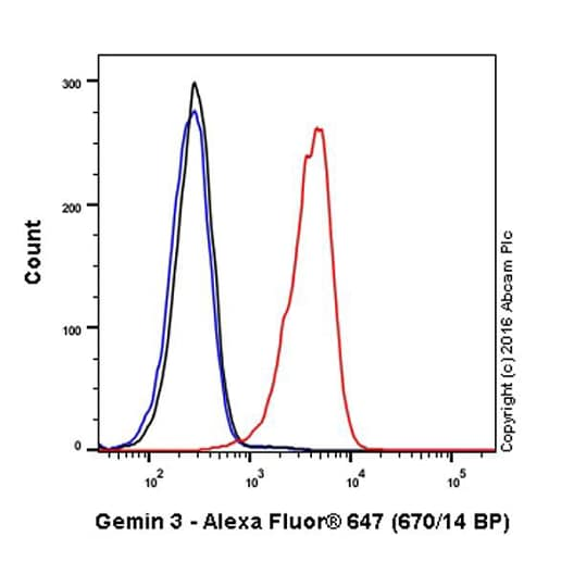 Flow Cytometry - Alexa Fluor® 647 Anti-Gemin 3 antibody [EPR11283] (ab210031)