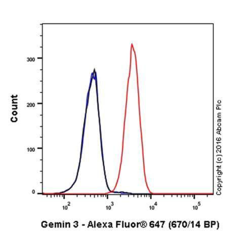 Flow Cytometry - Anti-Gemin 3 antibody [EPR11283] (Alexa Fluor® 647) (ab210031)