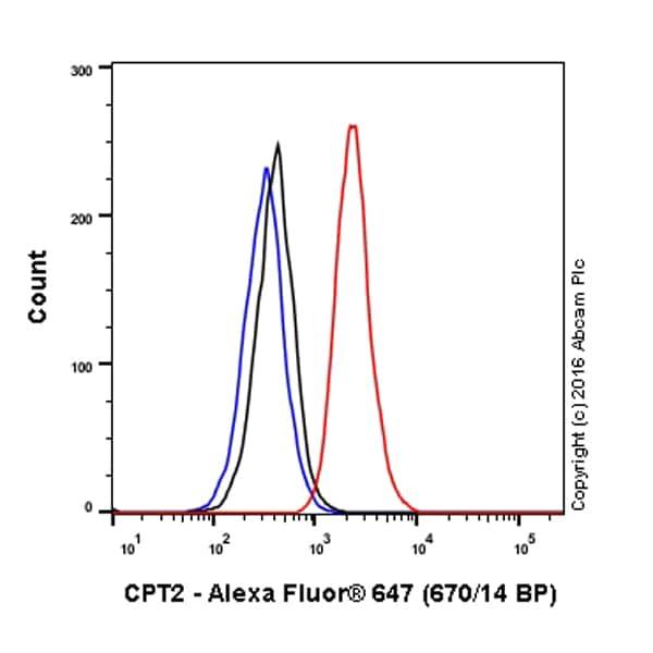 Flow Cytometry - Anti-CPT2 antibody [EPR13626] - C-terminal (Alexa Fluor® 647) (ab210037)