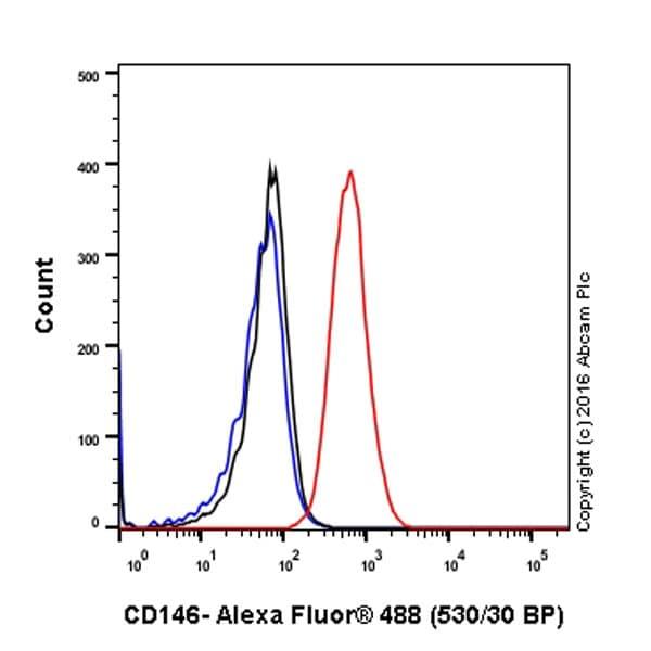 Flow Cytometry - Anti-CD146 antibody [EPR3208] - BSA and Azide free (ab210072)