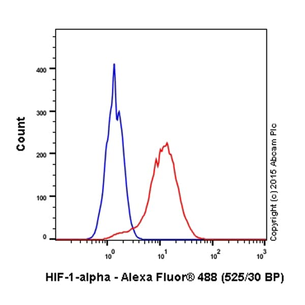 Flow Cytometry - Anti-HIF-1 alpha antibody [EP1215Y] - BSA and Azide free (ab210073)