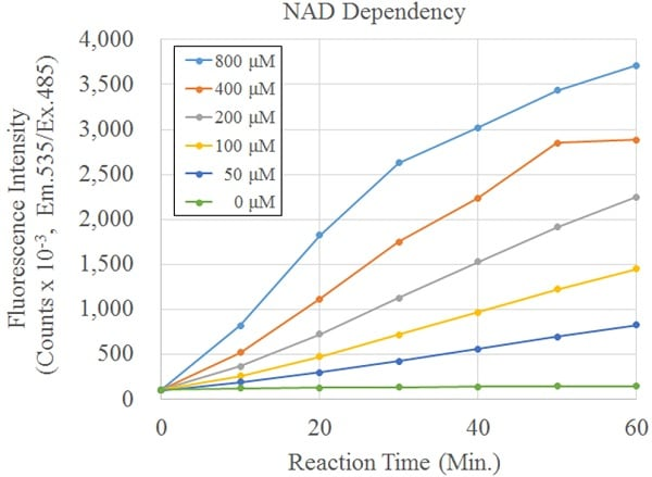 NAD dependency of Recombinant SIRT5 activity