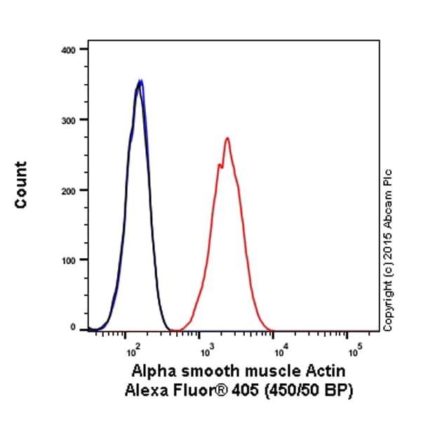 Flow Cytometry - Anti-alpha smooth muscle Actin antibody [E184] (Alexa Fluor® 405) (ab210128)