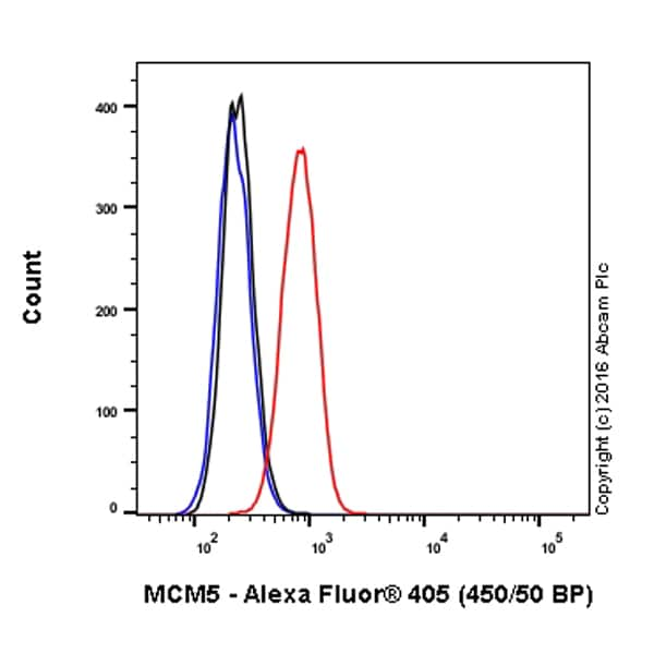 Flow Cytometry - Alexa Fluor® 405 Anti-MCM5 antibody [EP2683Y] (ab210141)