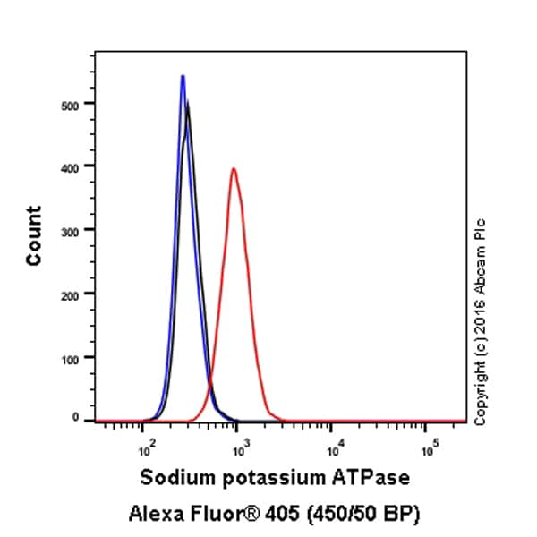 Flow Cytometry - Alexa Fluor® 405 Anti-Sodium Potassium ATPase antibody [EP1845Y] - Plasma Membrane Loading Control (ab210143)