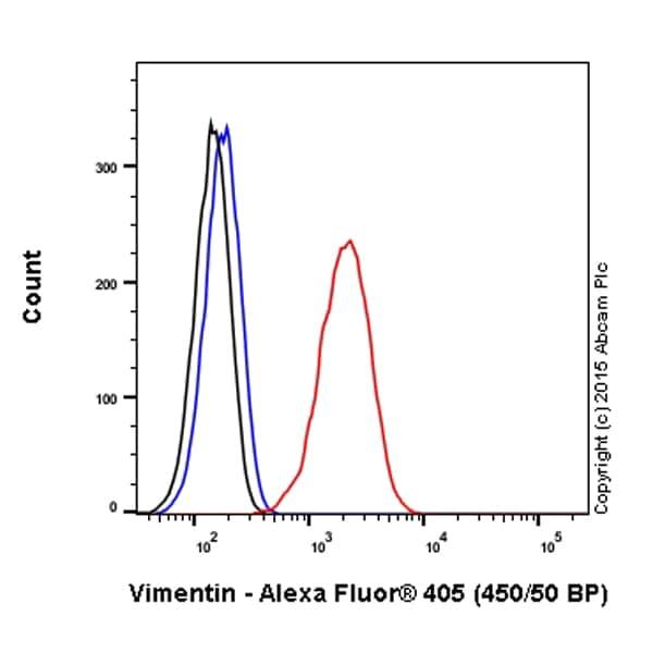 Flow Cytometry - Anti-Vimentin antibody [EPR3776] - Cytoskeleton Marker (Alexa Fluor® 405) (ab210152)