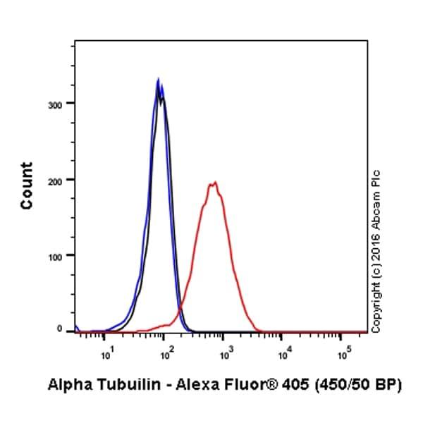 Flow Cytometry - Anti-alpha Tubulin antibody [EPR13478(B)] (Alexa Fluor® 405) (ab210167)