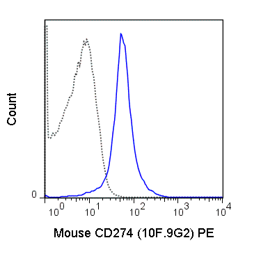Flow Cytometry - Anti-PD-L1 antibody [10F.9G2] (Phycoerythrin) (ab210189)