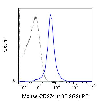 Flow Cytometry - PE Anti-PD-L1 antibody [10F.9G2] (ab210189)