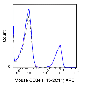 Flow Cytometry - Anti-CD3 epsilon antibody [145-2C11] (Allophycocyanin) (ab210190)