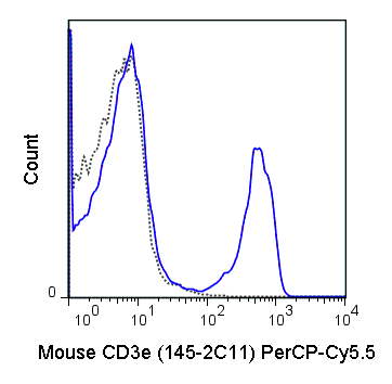 Flow Cytometry - Anti-CD3 epsilon antibody [145-2C11] (PerCP/Cy5.5®) (ab210191)