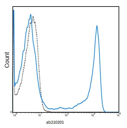 Flow Cytometry - APC Anti-Ly6g antibody [1A8] (ab210201)
