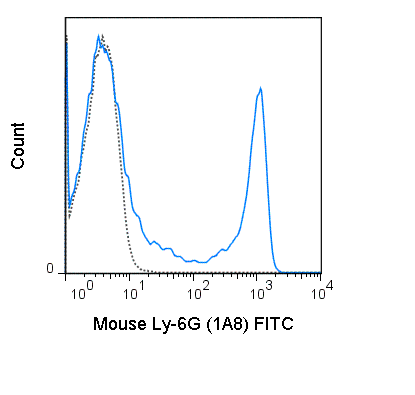 Flow Cytometry - FITC Anti-Ly6g antibody [1A8] (ab210203)