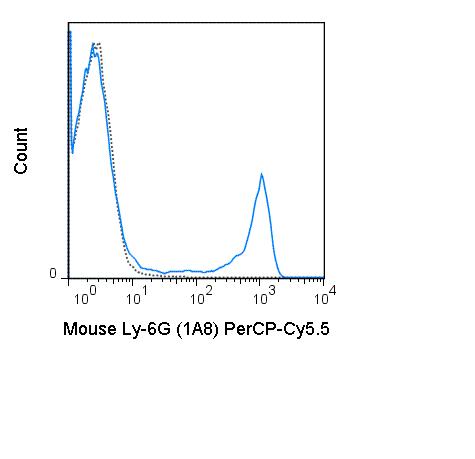 Flow Cytometry - Anti-Ly6g antibody [1A8] (PerCP/Cy5.5®) (ab210207)