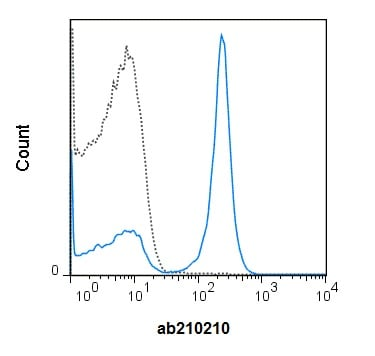 Flow Cytometry - Anti-CD19 antibody [1D3] (PE/Cy7 ®) (ab210210)